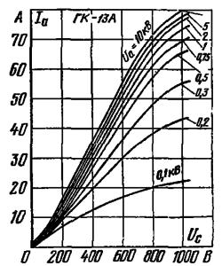 Анодно-сеточные характеристики лампы ГК-13А