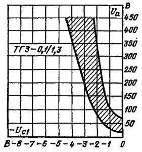 Область пусковых характеристик тиратрона ТГ3-0,1/1,3 (Uн = 6,3 В; Uc2 = 0; Rc1 = 100 кОм; Rc2 = 0)