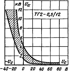 Область пусковых характеристик тиратрона ТГ2-0,5/12 при совпадении фазы напряжения анода и напряжения накала.