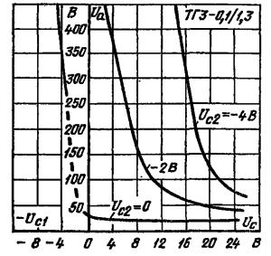 Пусковые характеристики тиратрона ТГ3-0,1/1,3 при различных напряжениях второй сетки (Uн = 6,3 В; Rc1 = Rc2 = 0)