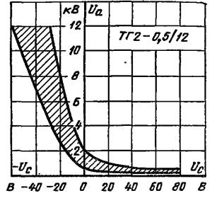 Область пусковых характеристик тиратрона ТГ2-0,5/12 при несовпадении фазы напряжения анода и напряжения накала (сдвиг 180°).