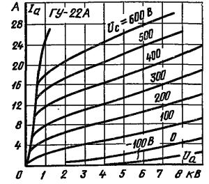 Анодные характеристики лампы ГУ-22А