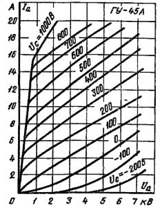 Анодные характеристики лампы ГУ-45А