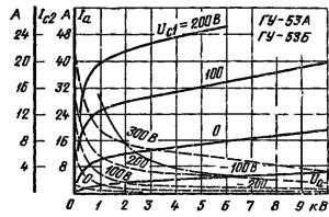 Анодные характеристики ламп ГУ-53А , ГУ-53Б