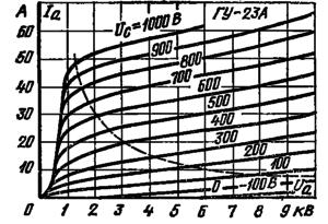 Анодные характеристики лампы ГУ-23А