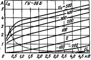 Анодные характеристики лампы ГУ-56Б