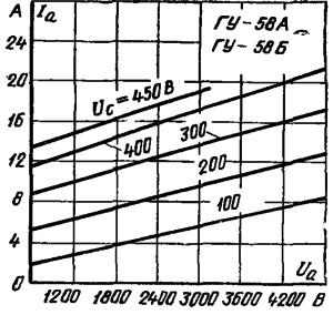Анодные характеристики ламп ГУ-58А , ГУ-58Б