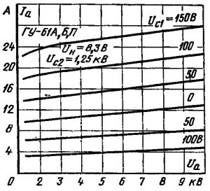 Анодные характеристики ламп ГУ-61А , ГУ-61Б, ГУ-61П