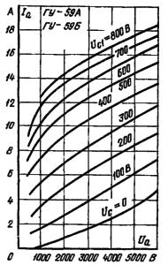 Анодные характеристики ламп ГУ-59А , ГУ-59Б