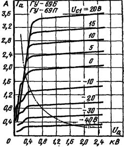 Анодные характеристики ламп ГУ-69Б , ГУ-69П
