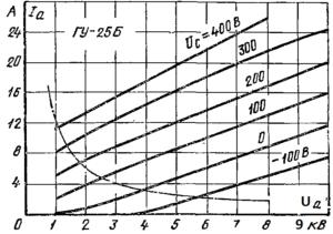 Анодные характеристики лампы ГУ-25Б