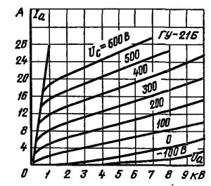 Анодные характеристики лампы ГУ-21Б