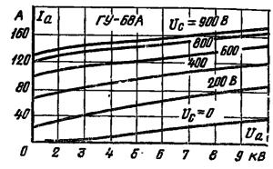 Анодные характеристики лампы ГУ-68А