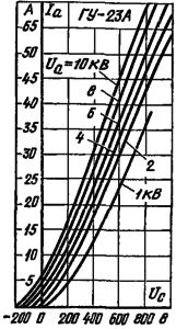 Анодно-сеточные характеристики лампы ГУ-23А