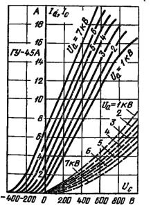 Анодно-сеточные характеристики лампы ГУ-45А