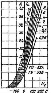 Анодно-сеточные характеристики лампы ГУ-53А, ГУ-53Б