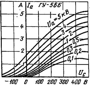 Анодно-сеточные характеристики лампы ГУ-56Б