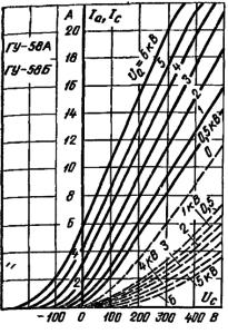 Анодно-сеточные характеристики ламп ГУ-58А, ГУ-58Б