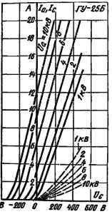 Анодно-сеточные характеристики лампы ГУ-25Б