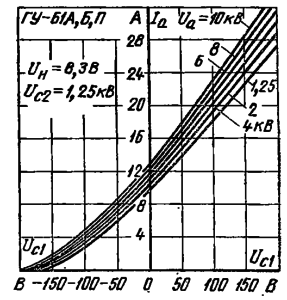 Анодно-сеточные характеристики ламп ГУ-61А, ГУ-61Б, ГУ-61П