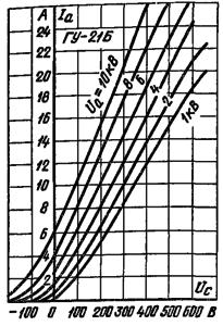 Анодно-сеточные характеристики лампы ГУ-21Б