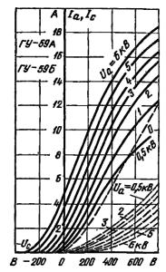 Анодно-сеточные характеристики ламп ГУ-59А, ГУ-59Б