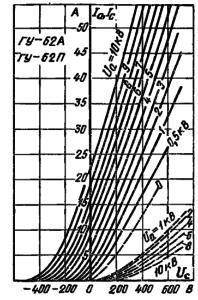Анодно-сеточные характеристики ламп ГУ-62А, ГУ-62П