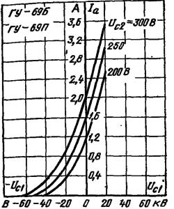 Анодно-сеточные характеристики ламп ГУ-69Б, ГУ-69П