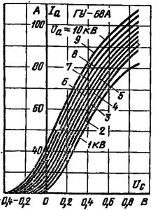Анодно-сеточные характеристики лампы ГУ-68А