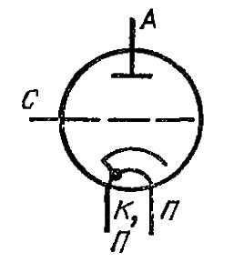 Схема соединения электродов лампы ГИ-11