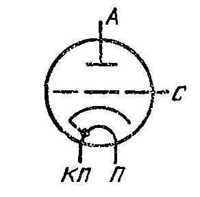 Схема соединения электродов лампы ГС-30