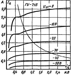 Анодные характеристики лампы ГУ-71Б