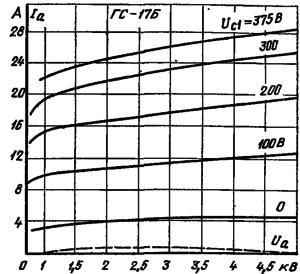 Анодные характеристики лампы ГС-17Б
