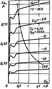 Анодные характеристики лампы ГС-36Б