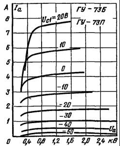 Анодные характеристики лампы ГУ-73Б