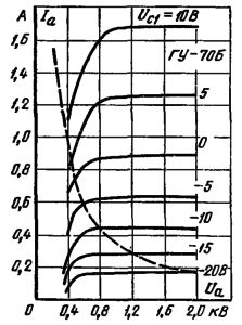 Анодные характеристики лампы ГУ-70Б