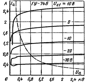 Анодные характеристики лампы ГУ-74Б
