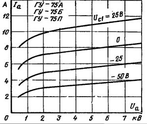 Анодные характеристики ламп ГУ-75А, ГУ-75Б, ГУ-75П