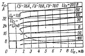 Анодные характеристики ламп ГУ-76А, ГУ-76Б, ГУ-76П