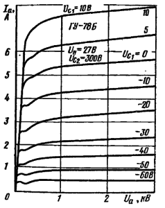 Анодные характеристики лампы ГУ-78Б