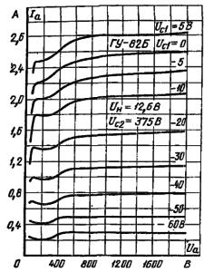 Анодные характеристики лампы ГУ-82Б