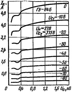 Анодные характеристики лампы ГУ-84Б
