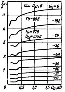Анодные характеристики лампы ГУ-86К