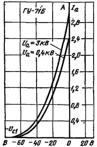Анодно-сеточные характеристики лампы ГУ-71Б
