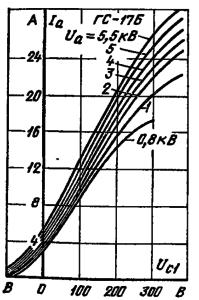 Анодно-сеточные характеристики лампы ГС-17Б