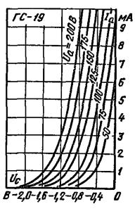 Анодно-сеточные характеристики лампы ГС-19