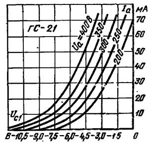 Анодно-сеточные характеристики лампы ГС-21