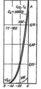 Анодно-сеточные характеристики лампы ГС-36Б