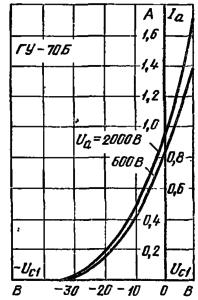 Анодно-сеточные характеристики лампы ГУ-70Б