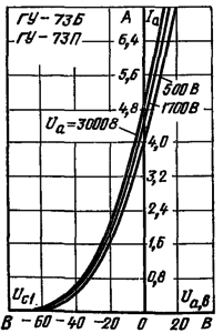 Анодно-сеточные характеристики лампы ГУ-73Б